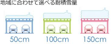 地域に合わせて選べる耐積雪量 50cm 100cm 150cm